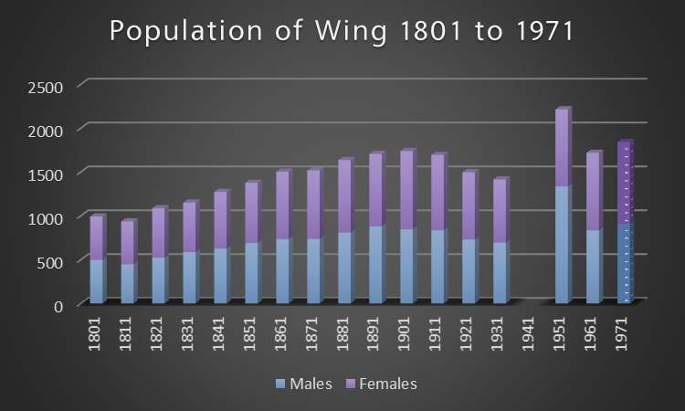 Note that the male/female split for 1971 is estimated. The population increase in 1951 equates to an additional 500 males with no increase in females - perhaps an Army or Scout event was taking place in Wing or at Ascott over census weekend?